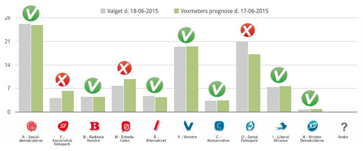 Voxmeter havde 7 ud af 10 partier korrekt