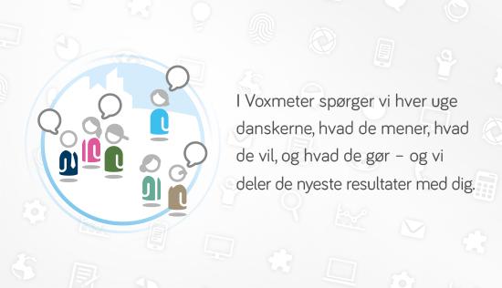 I Voxmeter spørger vi hver uge danskerne, hvad de mener, hvad de vil, og hvad de gør – og vi deler de nyeste resultater med dig.