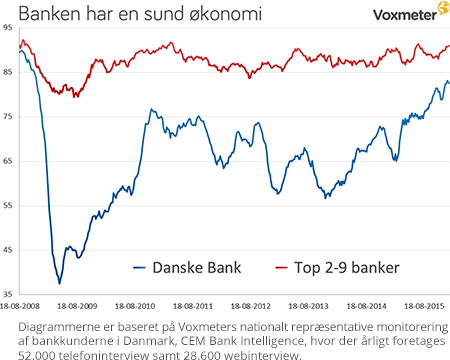 Banken har en sund økonomi