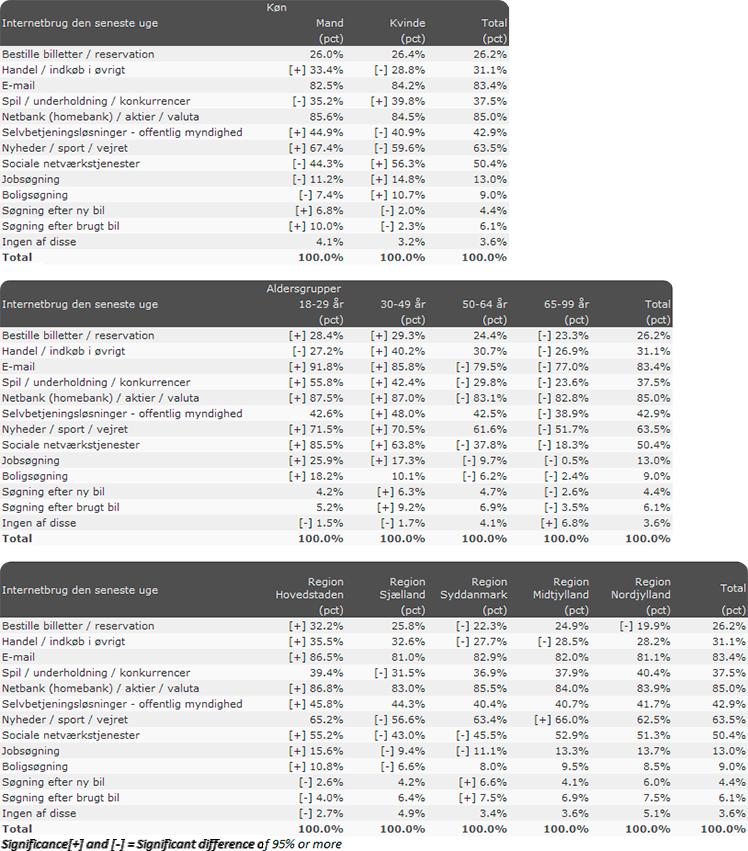 CEM Danskerne tabeller