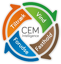 CEM Intelligence