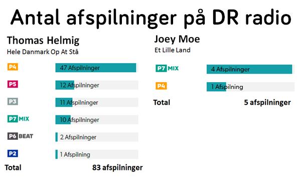 Thomas Helmig Joey Moe DR radio afspilninger