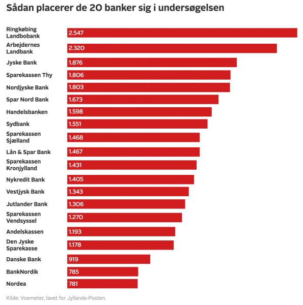 Danskerne er ikke vilde med storbanker