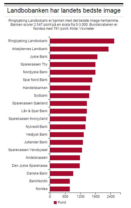 Danskerne har talt: Her er Danmarks bedste og dårligste bank