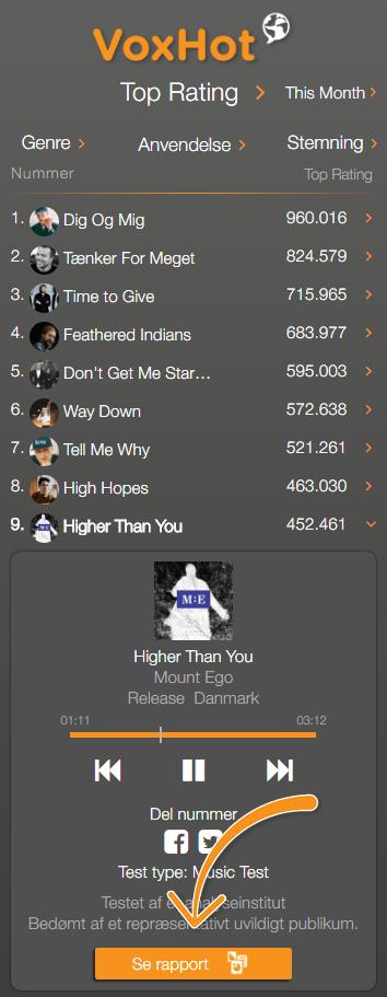 Higher than you på 9. plads på VoxHot listen uge 39
