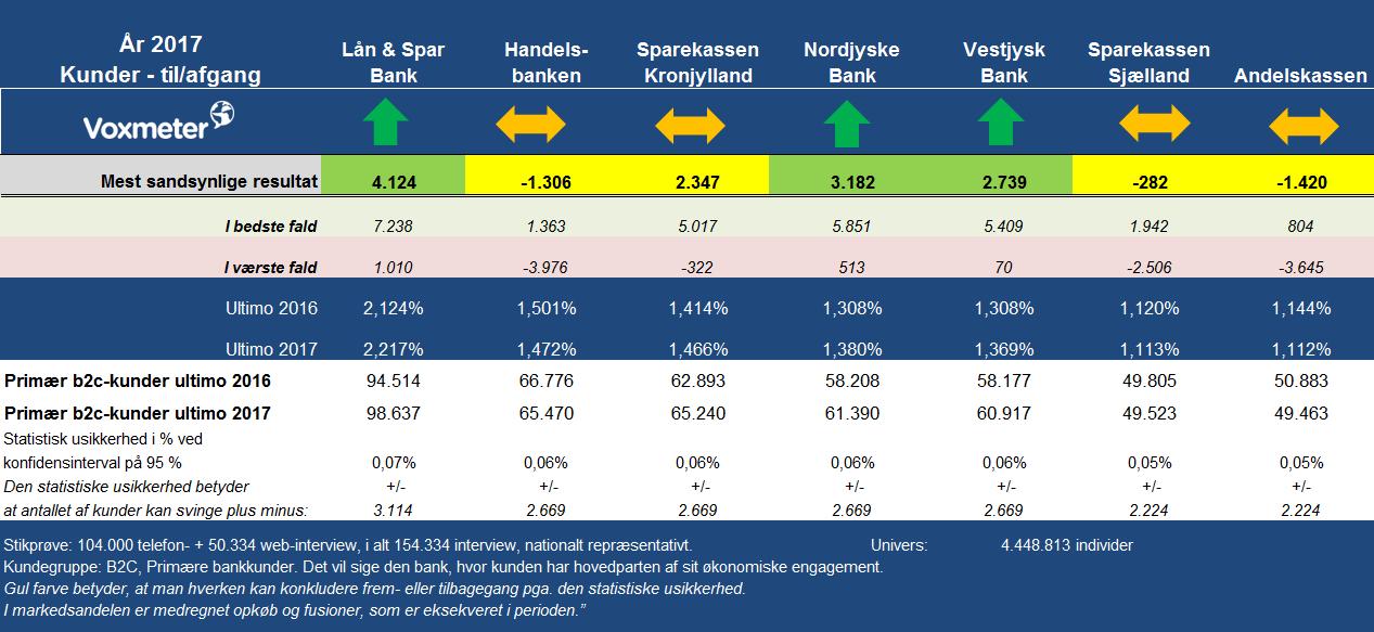 Kundeafgang og -tilgang i banksektoren februar 2018 Voxmeter