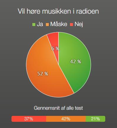 Rasmus Nøhr - Vil du hører musikken i radioen