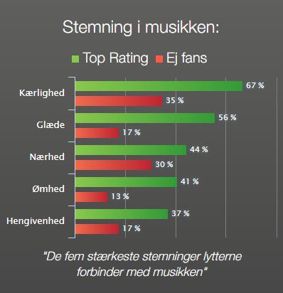 Rasmus Nøhr - Stemning i musikken