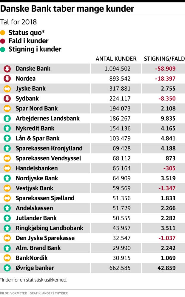 Danske Bank taber mange kunder