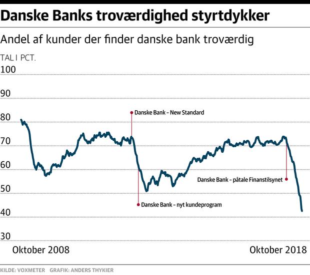 Danske Banks troværdighed styrtdykker