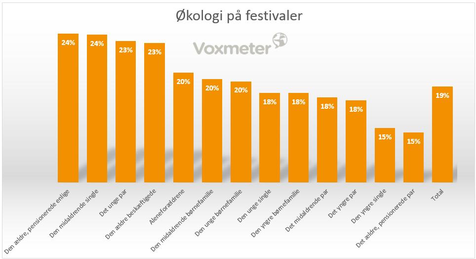 CEM Music Intelligence - Økologi på festivaler