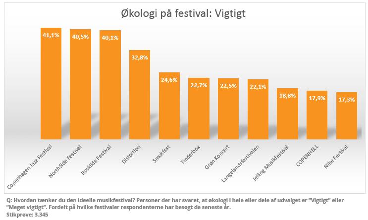 Økologi på festivaler