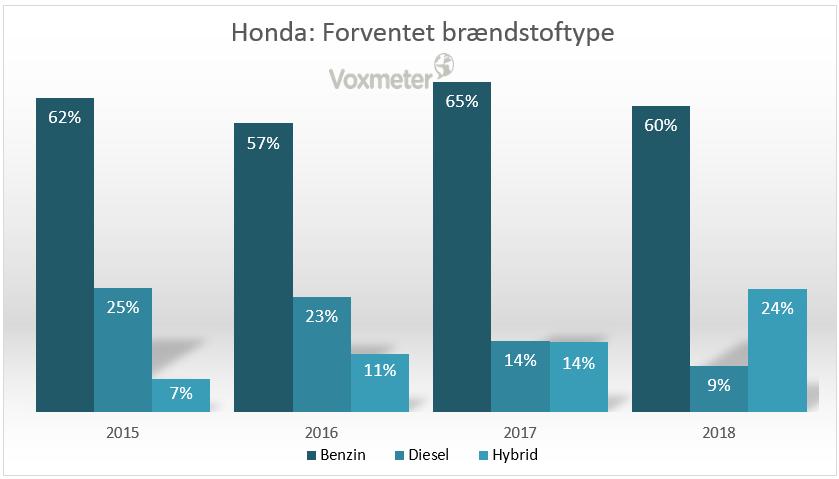 Honda - Forventet brændstoftype