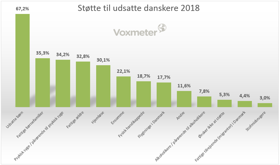 CEM NGO Intelligence - Støtte til udsatte danskere 2018