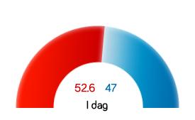 Voxmeter meningsmåling 12.11.18