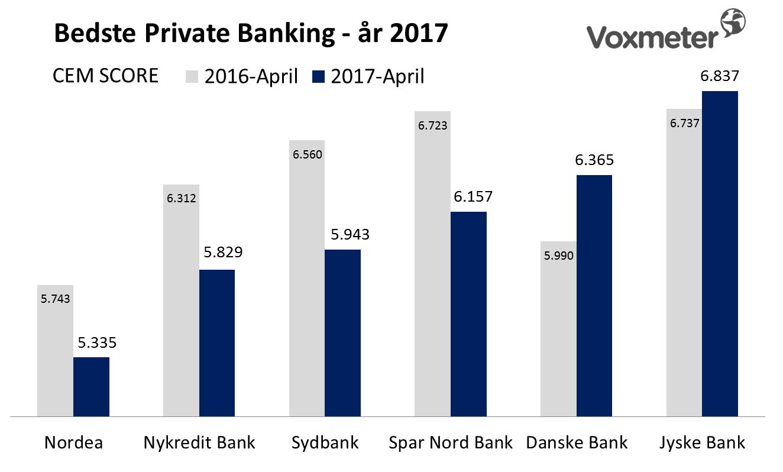 Bedste Private Banking - år 2017