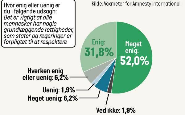Otte ud af ti danskere: Menneskerettigheder er vigtige