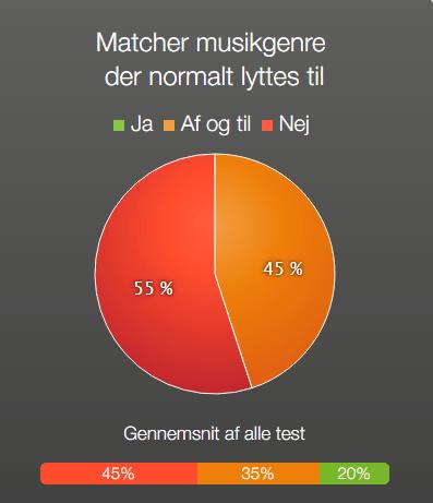 Fuel matcher genre lytterne
