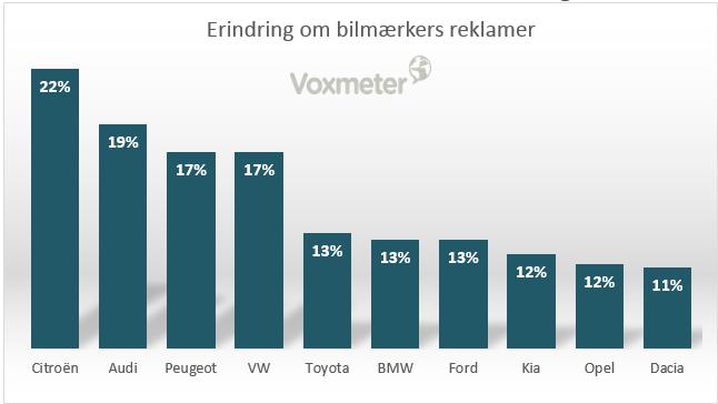 CEM Cars Intelligence - Erindring om bilmærkers reklamer
