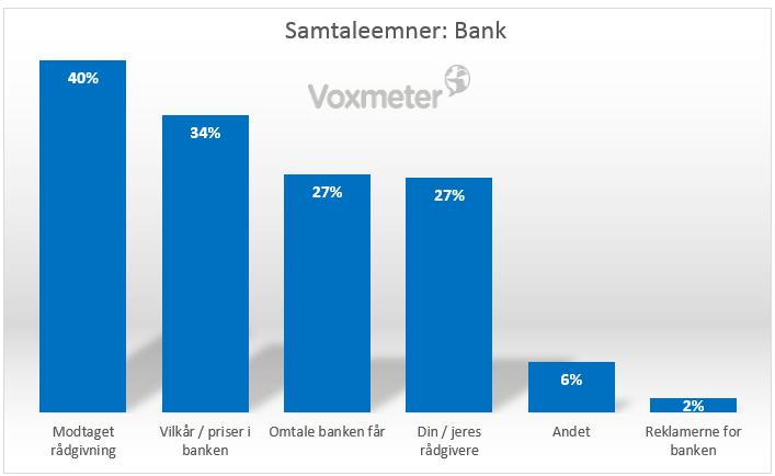Vores bank er et populært samtaleemne