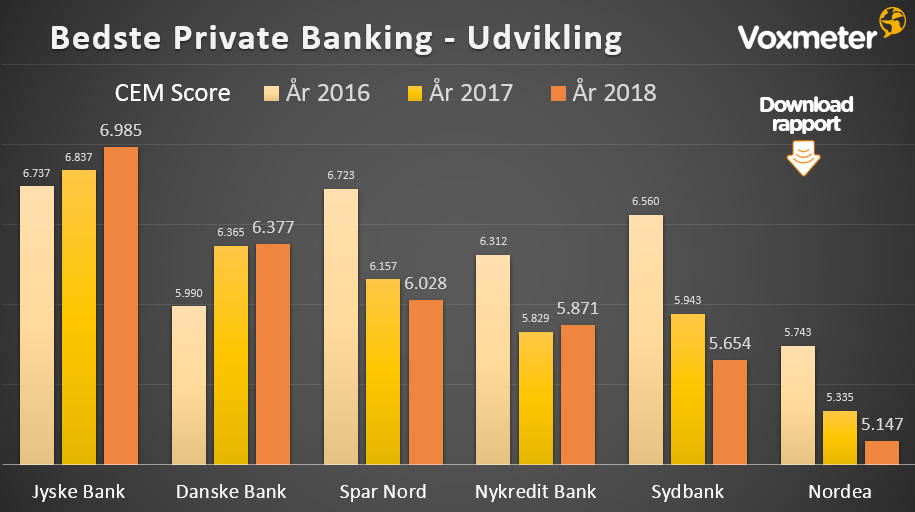 Bedste private banking bank