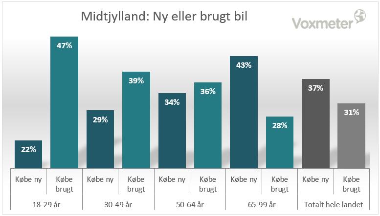 CEM Cars Intelligence - Midtjylland: Ny eller brugt bil