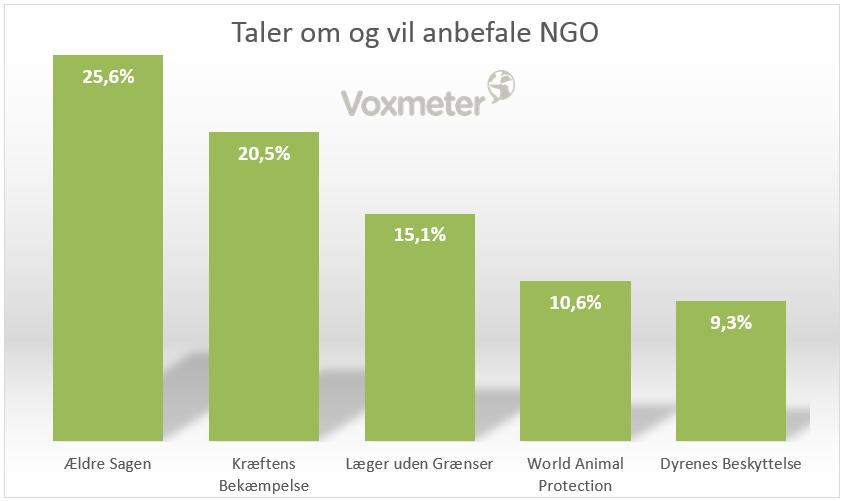 CEM NGO Intelligence - Taler om og vil anbefale NGO