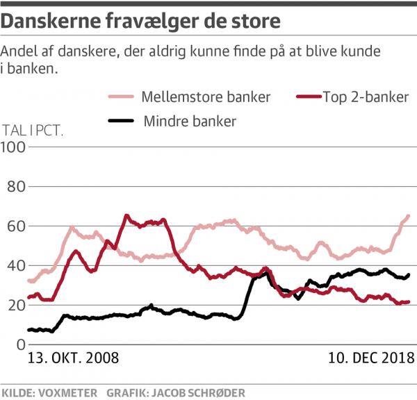 Banksektoren er knækket over i to – Nordea og Danske Bank udgør taberholdet