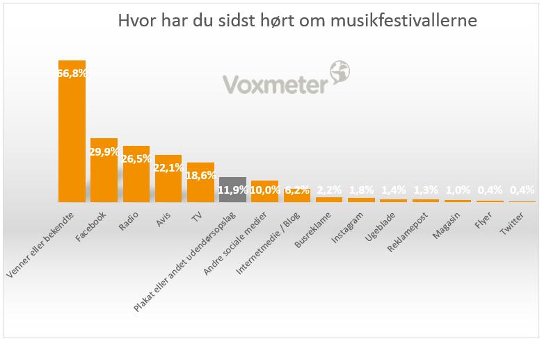 Hvor har du sidst hørt om musikfestivalerne
