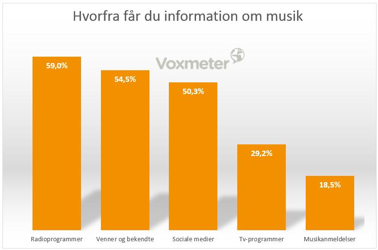 Hvorfra får du information om musik