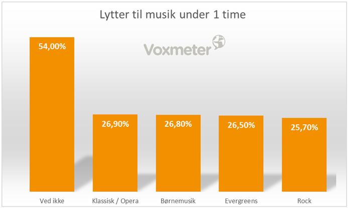 Lytter til musik under 1 time