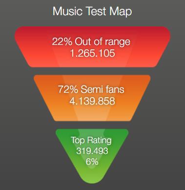 MANILA - Music map