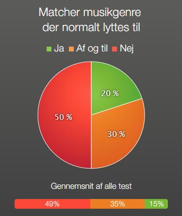 MØ -Matcher musikgenre der normalt lyttes til