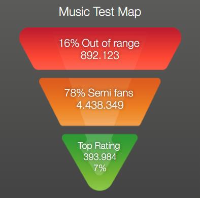 Dark Social - Music map