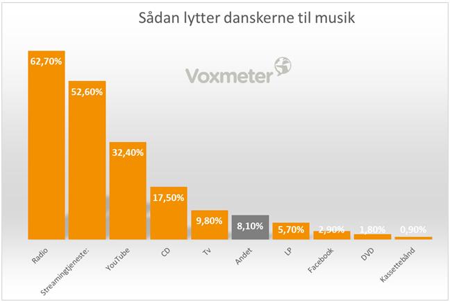 Sådan lytter danskerne til musik
