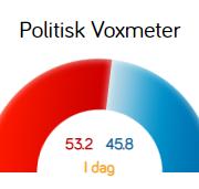 Meningsmåling: Procentvist flertal til rød blok