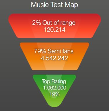 Alex Vargas VoxHot Musiktest Map
