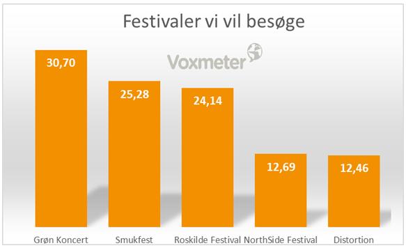 Festivaler vi vil besøge