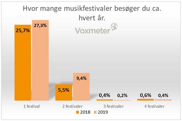 Hvor mange musikfestivaler besøger du ca. hvert år