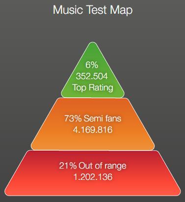 Nicotine Nerves - Music Test Map