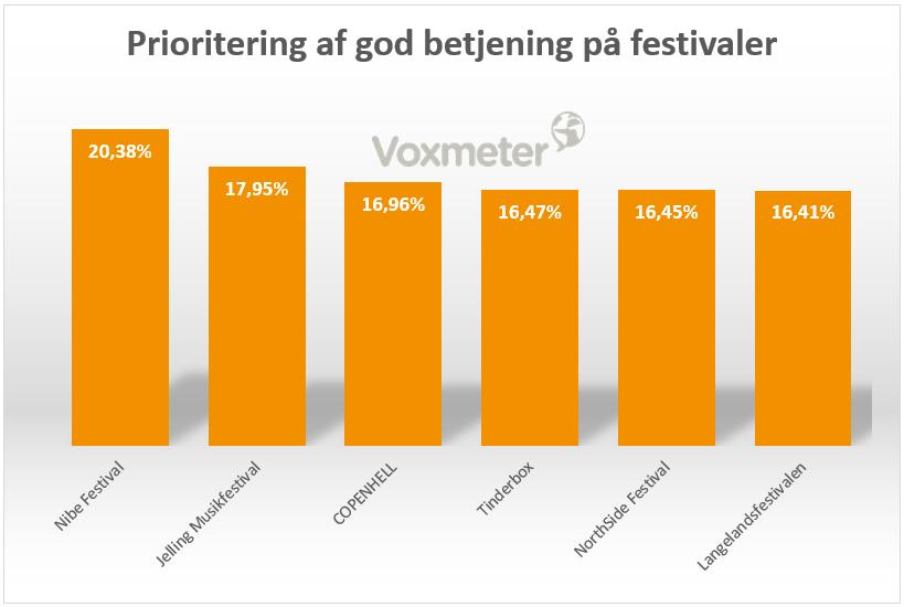 Prioritering af god betjening på festivaler