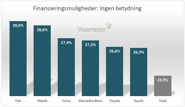 Er finansiering vigtig for bilkøberen?
