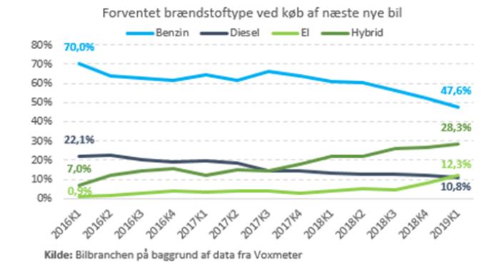 376a79e11 Nye tal: Fire ud af ti vil købe en el- eller hybridbil | Voxmeter ...