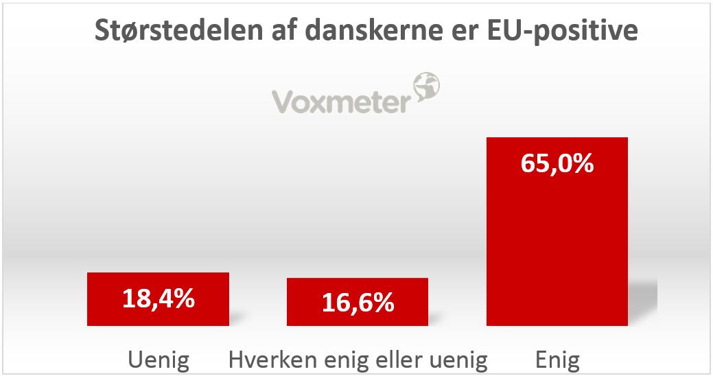 Størstedelen af danskerne er EU-positive