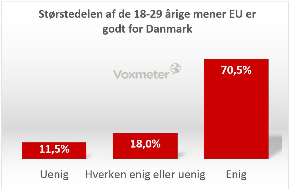 Størstedelen af de 18-29 årige mener EU er godt for Danmark