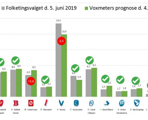 Sammenligning af prognose og FV19 valgresultat