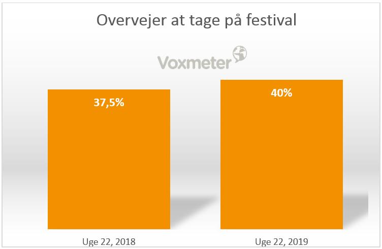Overvejer at tage på festival