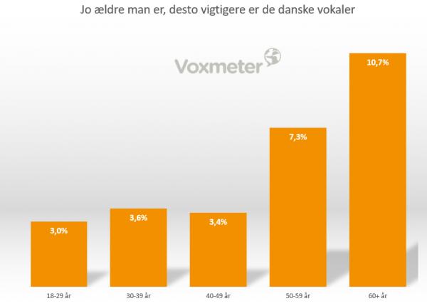 Graf over alder og vokal