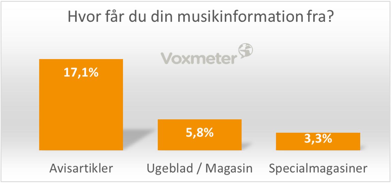 Hvor får du din musikinformation fra?