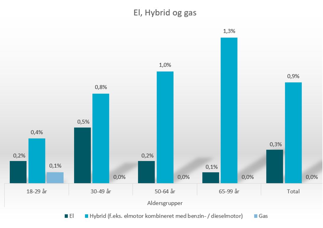 El, hybrid og gas